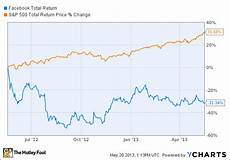 Facebook Chart Price The Facebook Inc Fb Story In 3 Charts Insider Monkey