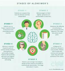 Alzheimers Stages Chart Does Cannabidiol Improve Quality Of Life For Alzheimer S