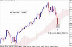 Dow Jones Daily Chart Stock Market Chart Analysis Dow Jones Daily Chart Analysis