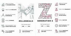 Generation Y Workforce Meet Generation Z The Newest Member To The Workforce