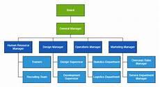 Chart Org Create Organizational Charts In Javascript Dzone Web Dev
