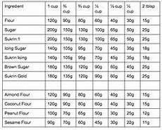 Troy Ounce Vs Ounce Chart Cups To Grams Conversion Cooking Tips Pinterest