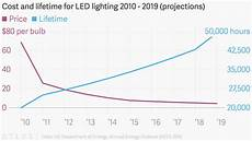 Cost Of Led Lighting Cost And Lifetime For Led Lighting 2010 2019 Projections
