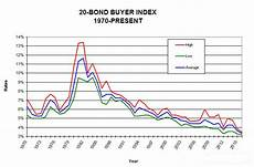 Municipal Bond Chart Municipalities Now Is The Perfect Time To Build Your