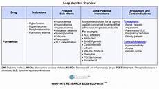 Diuretic Dose Comparison Chart Educate Essential Hypertension