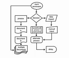 Build Your Own Flow Chart How To Create Flowcharts With Microsoft Word The Easy Way