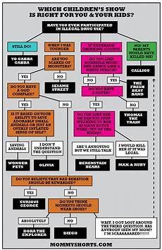 Sow Chart Which Kid S Tv Shows Are You Destined To Watch Shorts