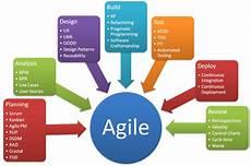 Agile Software Agile Development Agileinsights