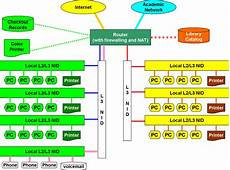 Controller Area Network Hardware Design Computer Network Simple English Wikipedia The Free