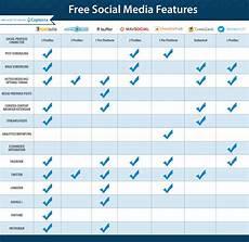 Social Media Comparison Chart The Top 7 Free Social Media Management Software Capterra