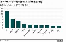 Skin Sale Chart Makeup S Statistics Uk Mugeek Vidalondon