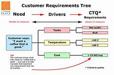 Customer Service Requirements Six Sigma What Is Quot Ctq Quot And Quot Ctc Quot