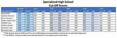 Shsat Score Conversion Chart Free Shsat Exams Sat Shsat Amp Tjhsst Test Prep
