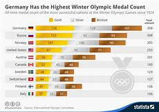 Chart Germany Has The Highest Winter Olympic Medal Count