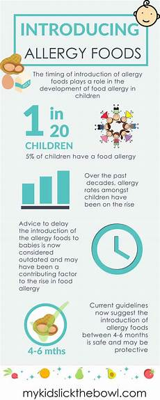 Introducing Solids Chart Starting Solids The Food Allergy Foods My Kids The Bowl