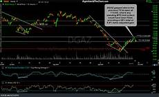Dgaz Chart Dgaz Final Price Target Hit For 28 Gain Right Side Of The