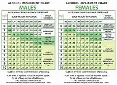 Etg Alcohol Chart Estimated Blood Alcohol Content Bac Macomb County Owi