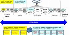 Scor Model The Coverage Of The Scor Model Compared To The Em Model
