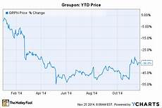 Groupon Growth Chart Will Groupon Stock Rise Or Fall In 2015 Grpn
