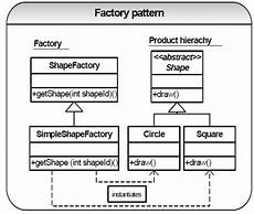Abstract Design Pattern In Java Example Java How Documentbuilderfactory Newinstance Is An