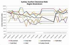 Sydney Auction Clearance Rate Chart Sydney Residential Auction Clearance Rate Disparity