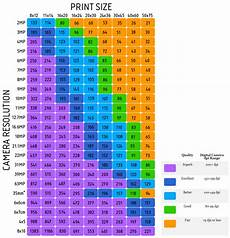 Megapixel Resolution Chart Digital Printing How Do Megapixels Resolution Pixel