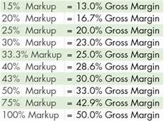 Mark Up Vs Margin Chart How Bad Plant Pricing Can Hurt A Good Retailer