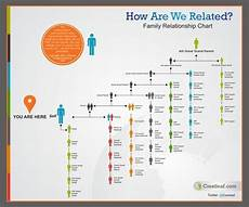 Ancestry Dna Relationship Chart Crestleaf Genealogy Amp Ancestry Records Are You My