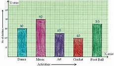 Example Of A Bar Graph Construction Of Bar Graphs Solved Examples On
