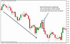 How To Understand Candlestick Chart Candlestick Charts Read Amp Understand 15 Amazing Patterns