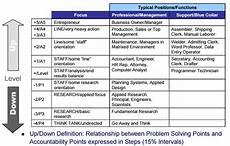 Hay Chart Hay Job Evaluation Methodology The Short Profile People