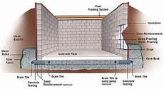 Basement Wall Footing Design Building A Concrete Basement Wall Concrete Base For