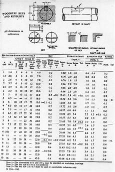 Key Size Chart For Shaft Woodruff Keys And Keyslots