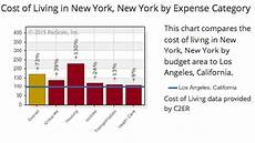 Cost Of Living Chart By Year Payscale Cost Of Living Calculator