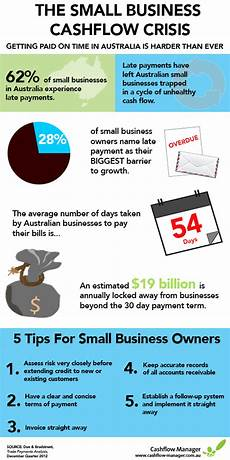 What Is Cash Flow In Business The Small Business Cash Flow Crisis Visual Ly