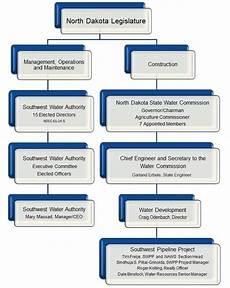 Water Board Org Chart Organizational Chart 171 Southwest Water Authority