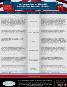 2016 Republican Candidates Comparison Chart Comparison Of Party Platforms Highlights Stark Differences