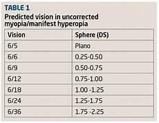 Refractive Error Chart Optician