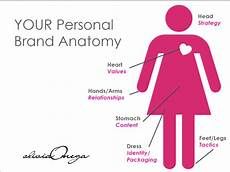 Your Personal Brand What Does Your Personal Brand Anatomy Say About You