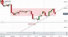 Dollar Vs Japanese Yen Chart Japanese Yen Gains Put Downside Usd Jpy Range Break On Cards