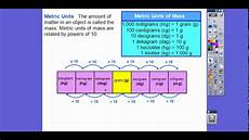 Metric Mass Chart Convert Units Of Weight And Mass Lesson 6 3 Youtube