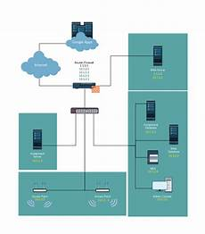 Office Network Network Diagram Templates Amp Network Diagram Examples At