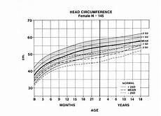 Average Head Circumference Chart Charts A Is For Adelaide And