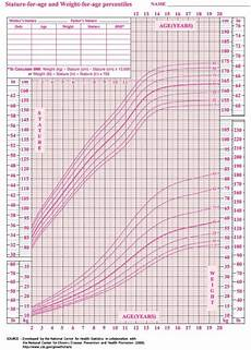 Growth Chart 13 Year Old Female Average Weight Of A 13 Year Old Weight Of