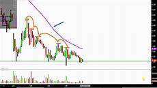 Acb Stock Chart Acb Acb Stock Chart Technical Analysis For 10 26 18