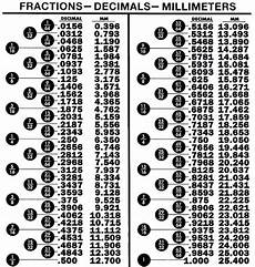 Meters To Inches Chart Fasteners Metric To Inches Conversion Chart Mpi Printing