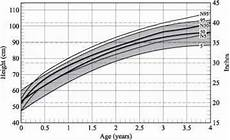 Silver Perch Growth Chart Spondyloepiphyseal Growth Chart Head Circumference