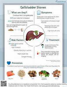 what causes gallstones and what foods diet prevent them