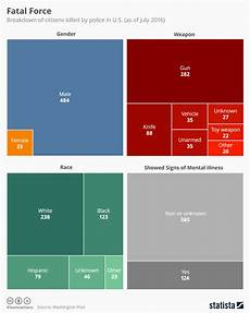 Race Killed By Police 2016 Chart Chart Breakdown Of U S Citizens Killed By Police In 2016