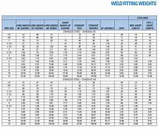 Flange Fitting Chart Diversified Metal Products